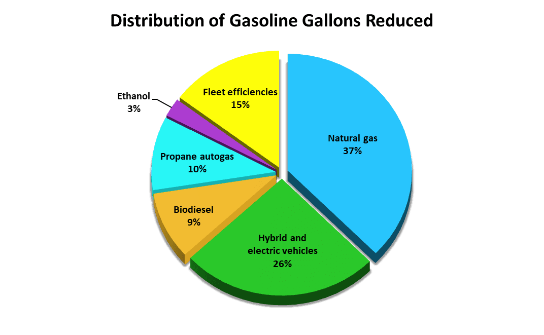 GasolineGallonsReduced