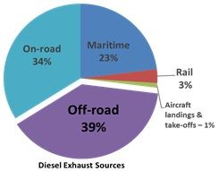 Graph of Different Diesel Exhaust Sources
